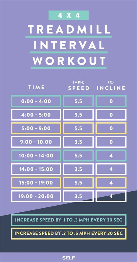 treadmill workouts for weight loss picture 5