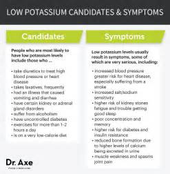 low potium and low sodium and diet picture 1