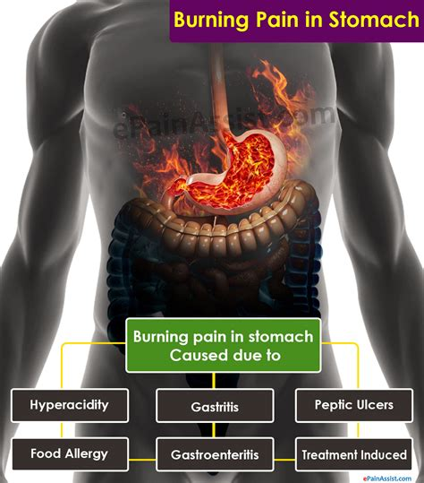 lower intestinal burning pain picture 1