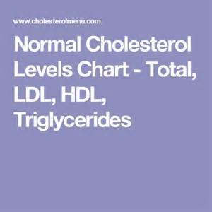 Normal cholesterol test picture 11
