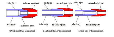 pipe joint connections picture 3