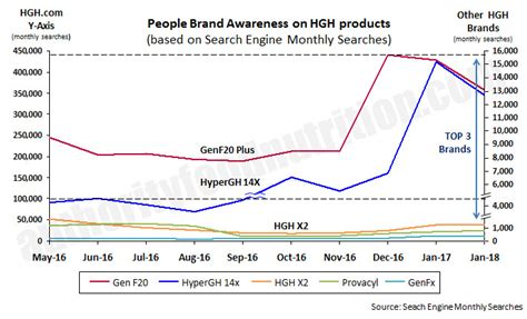 compare hgh products picture 10