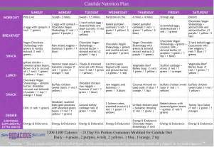 huffington post candida diet picture 5