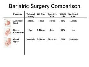 bariatrics weight loss clinic picture 3