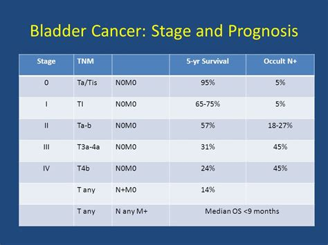 any stories on metastatic bladder cancer picture 6