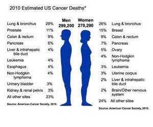 colo cancer rates 2013 uk picture 5