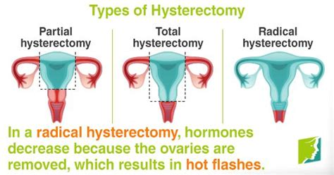 anxiety and insomnia during pre menopause or after hysterectomy picture 6