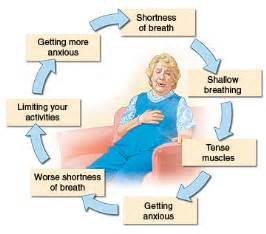 2. a man is complaining of breathlessness and picture 2