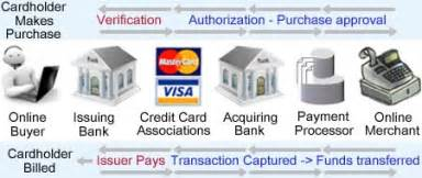 processing credit cards online as a home based business picture 2