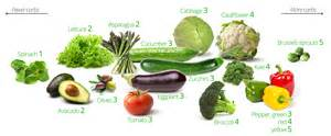 vegetables diet picture 2