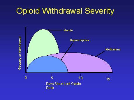 medicine for opiate chills picture 3