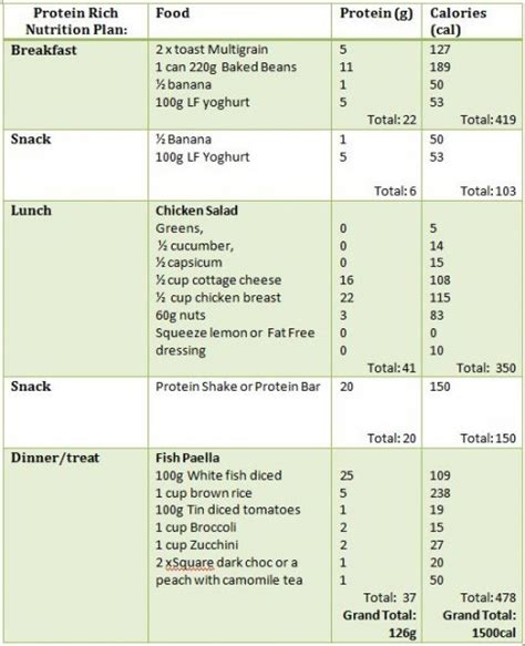 what are the 3 popular weight loss diets picture 2