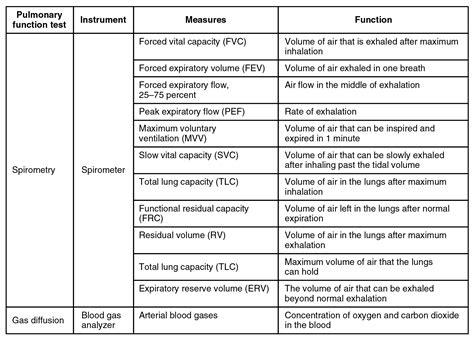 Respirator blood pressure picture 6