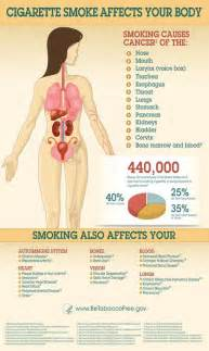 what affect does smoking have on healing after picture 5