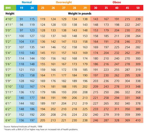 free weight loss and measurement chart picture 12