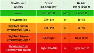 Blood pressure & heart rate picture 10