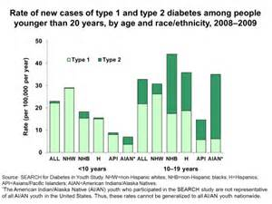 incidence of thyroid diseases in type 2 diabetes picture 14