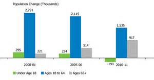 ageing america picture 14