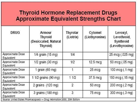 armour thyroid backordered because of potency problems picture 3