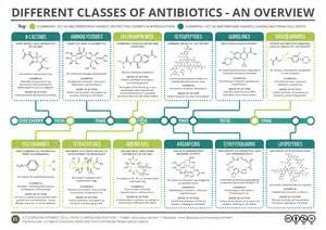 antimicrobial list picture 7