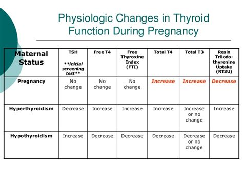 effects of hyperactive thyroid in pregnancy picture 7