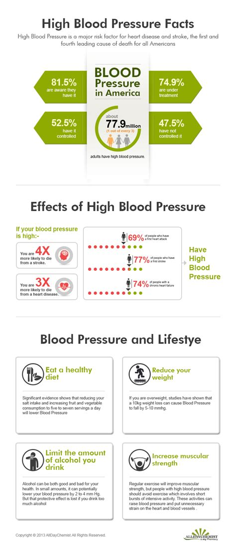Blood pressure information picture 9