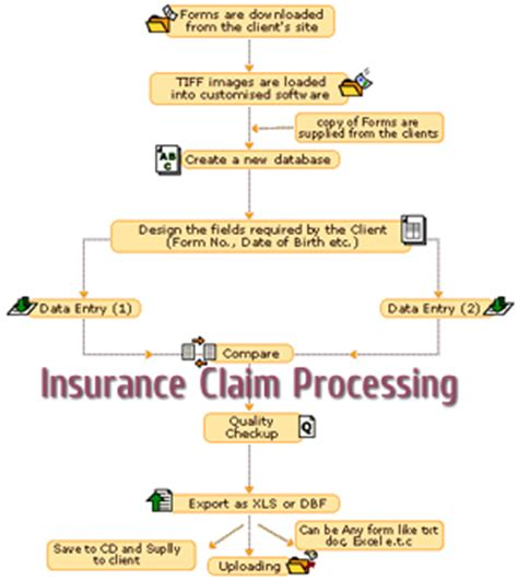 health insurance claim processor picture 7