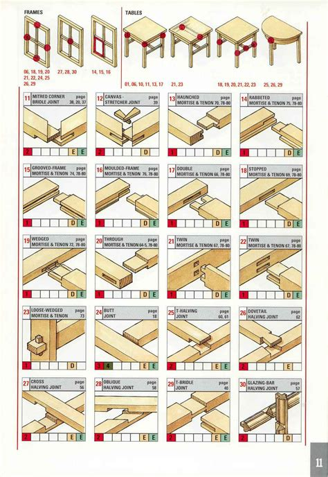wooden joints picture 6