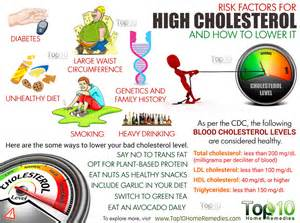 and high cholesterol picture 2