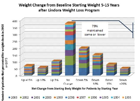 weight loss with statistical data picture 5