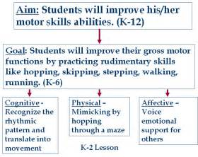 behavioral objectives for sleep education picture 17