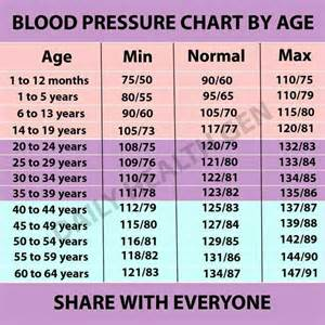 new normal blood pressure range 2014 picture 6