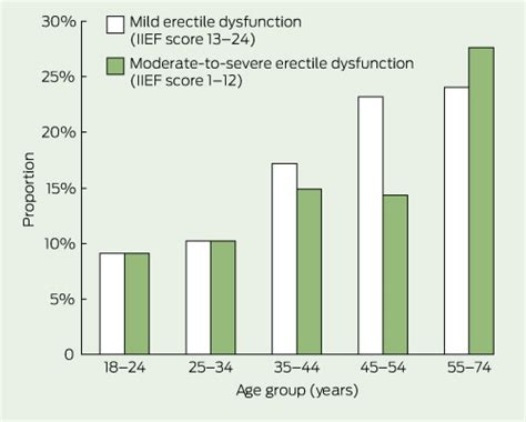 erectile function problems picture 2