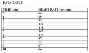effects of exercise on heart rate and blood picture 6