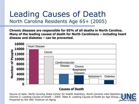 north carolina department of aging picture 5