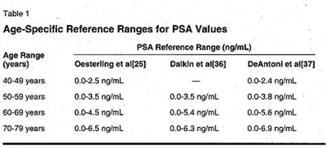herbal mixtures and psa levels picture 17