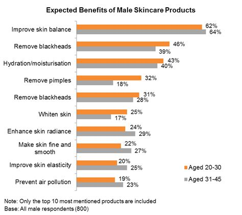 consumer reports of skin care products picture 1