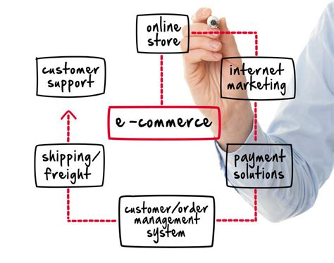 business to business online stores picture 11
