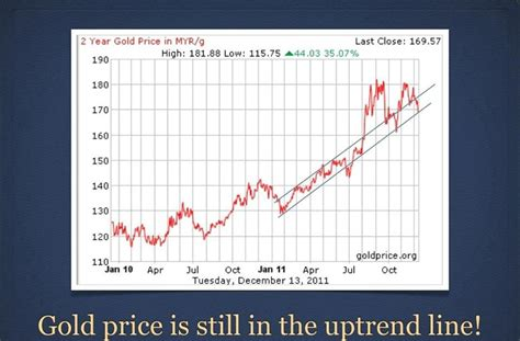 gold h prices in juneau picture 3