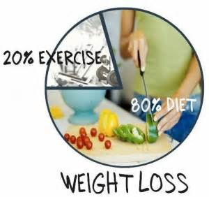 weight loss 80 diet 20 exercise picture 1