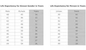 joint life expectancy table 2015 picture 5