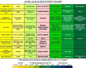alkaline diet picture 9