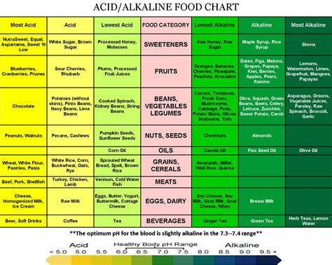 alkaline diet picture 6