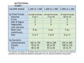 diet exchanges picture 5