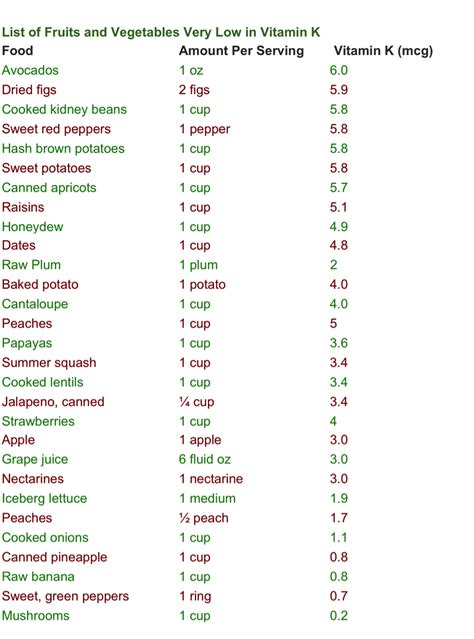 coumadin user diet picture 15