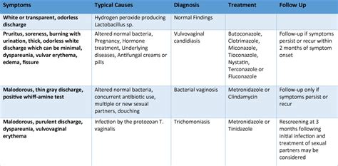 treatment for bacterial vaginosis picture 6