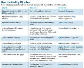 types of probiotics picture 3