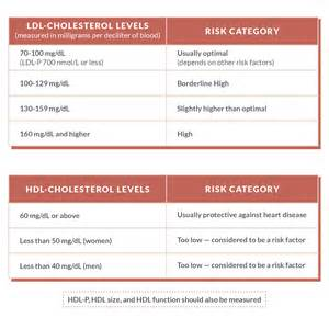 Cholesterol at risk charts picture 9