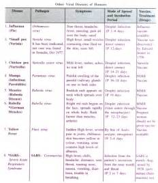 names of bacterial diseases picture 2