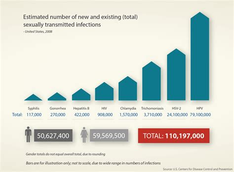 cdc oral herpes statistics picture 5